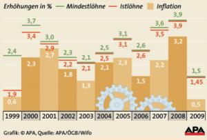 Metaller Lohn-und Gehaltserhöhungen 1999-2009