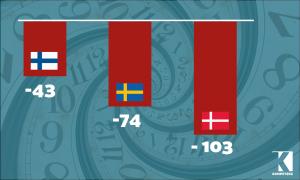 In Österreich wird pro Jahr zweieinhalb Wochen mehr gearbeitet als in Dänemark
