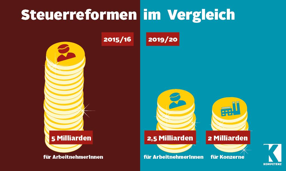 Grafik: Steuerreformen im Vergleich