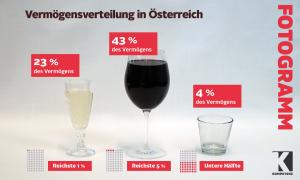 Wer ist reich in Österreich?