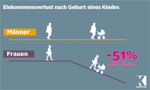 Quelle: Henrik Kleven, Grafik: GPA-djp Öffentlichkeitsarbeit, Lucia Bauer