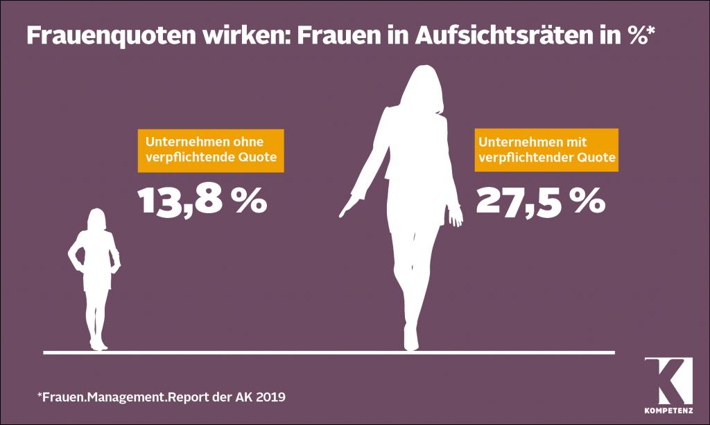 Grafik: Frauenquote