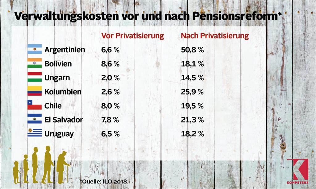 Grafik Pensionen 3