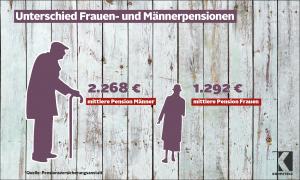 Licht und Schatten im Pensionssystem