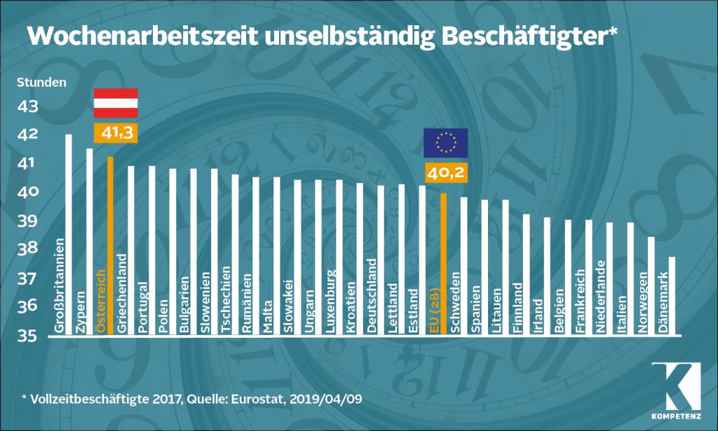 Grafik Arbeitszeiten EU-Vergleich