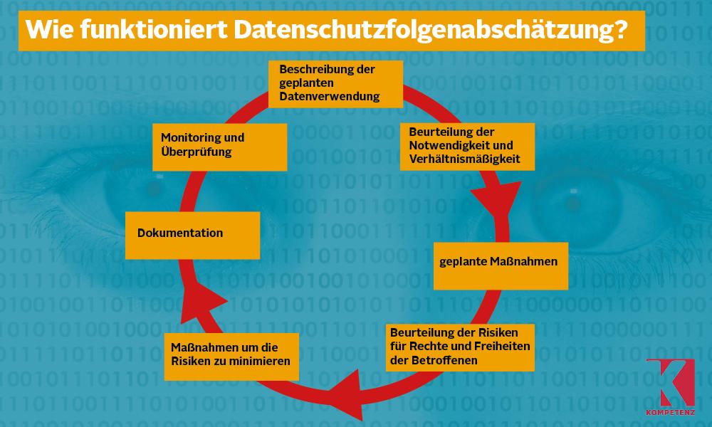 Grafik: Datenschutzfolgenabschätzung