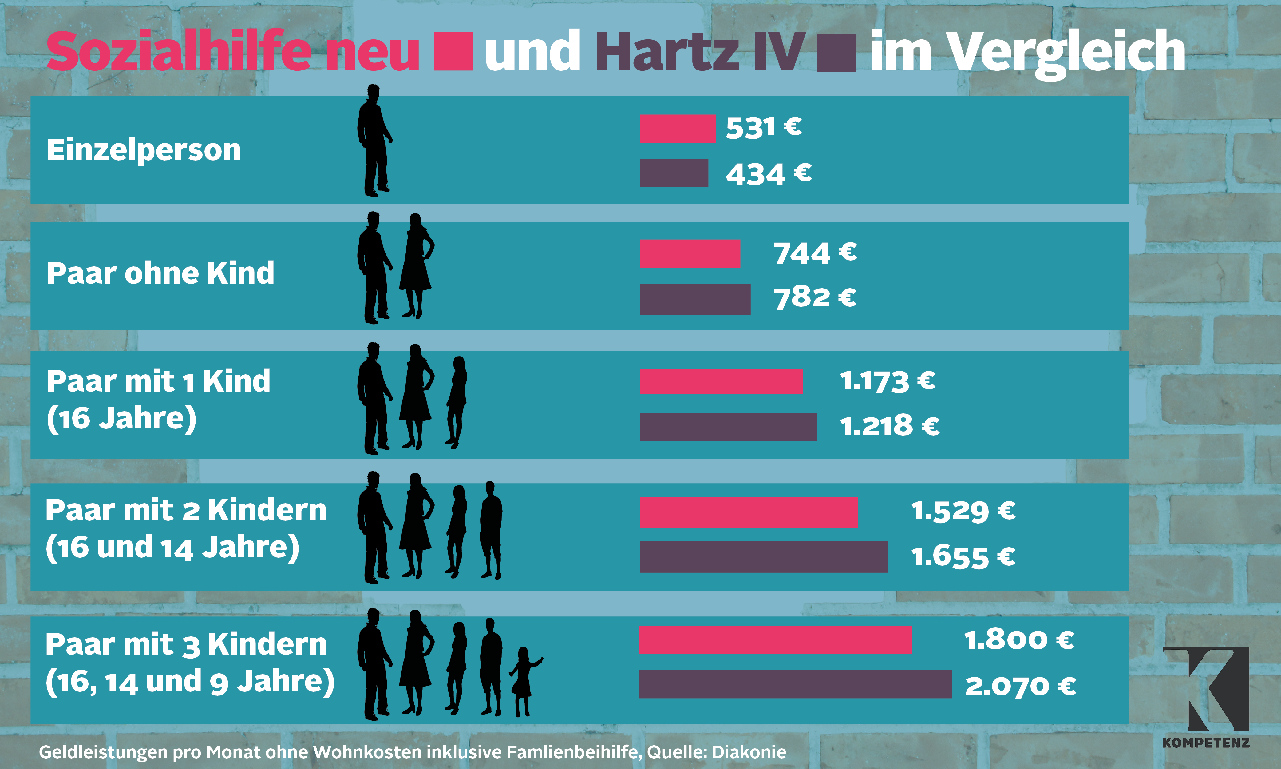 Sozialhilfe Deutschland