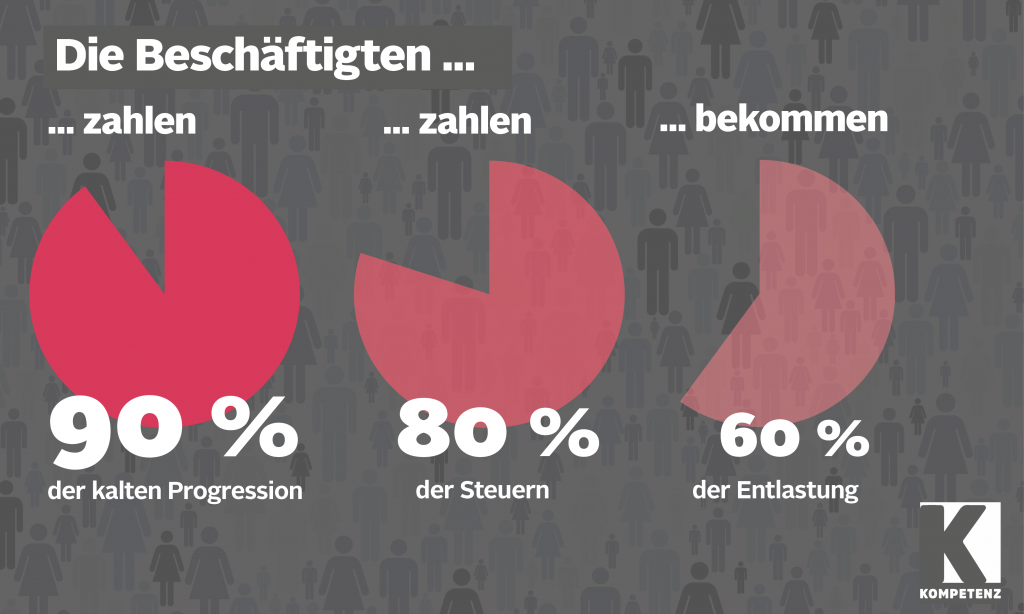 Grafik Steuerreform 2019-1