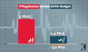 ÖVP-Pflegekonzept macht keinen Sinn
