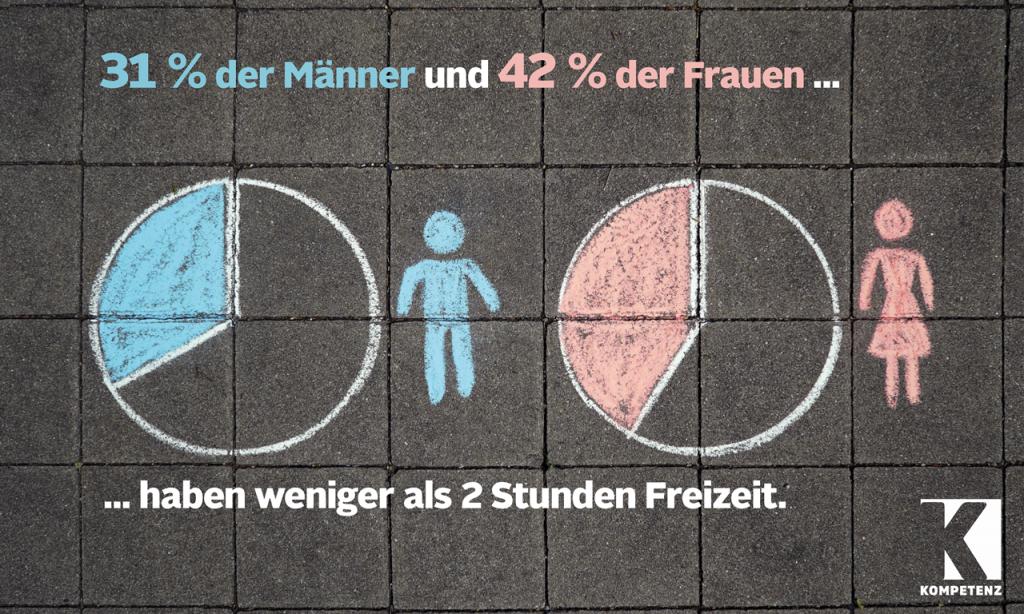 Grafik: Freizeit Frauen und Männer