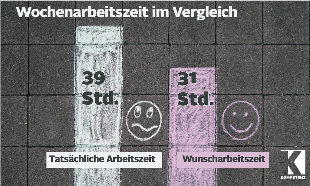 Grafik: Wunscharbeitszeit