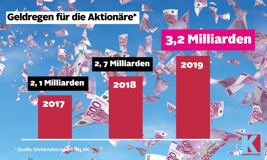 Grafik: Aktionäre