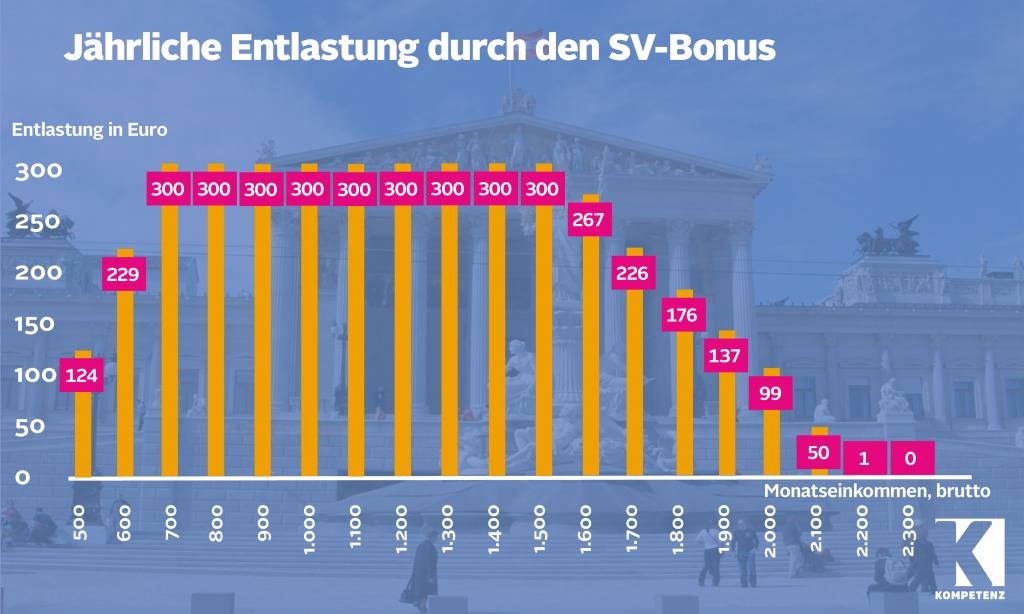 Grafik: SV-Bonus