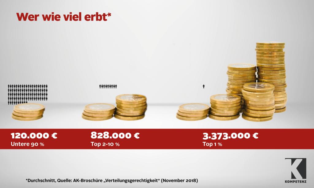 Grafik: Erbschaftssteuer