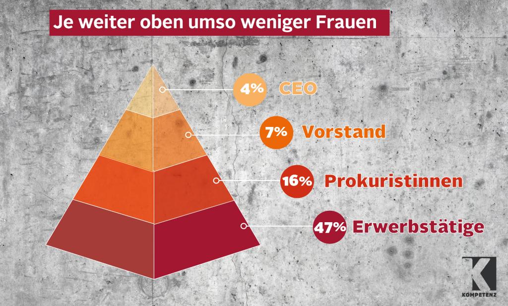 Grafik: Frauenquoten