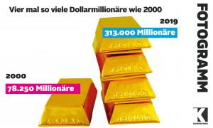 Zahl der Millionäre vervierfacht