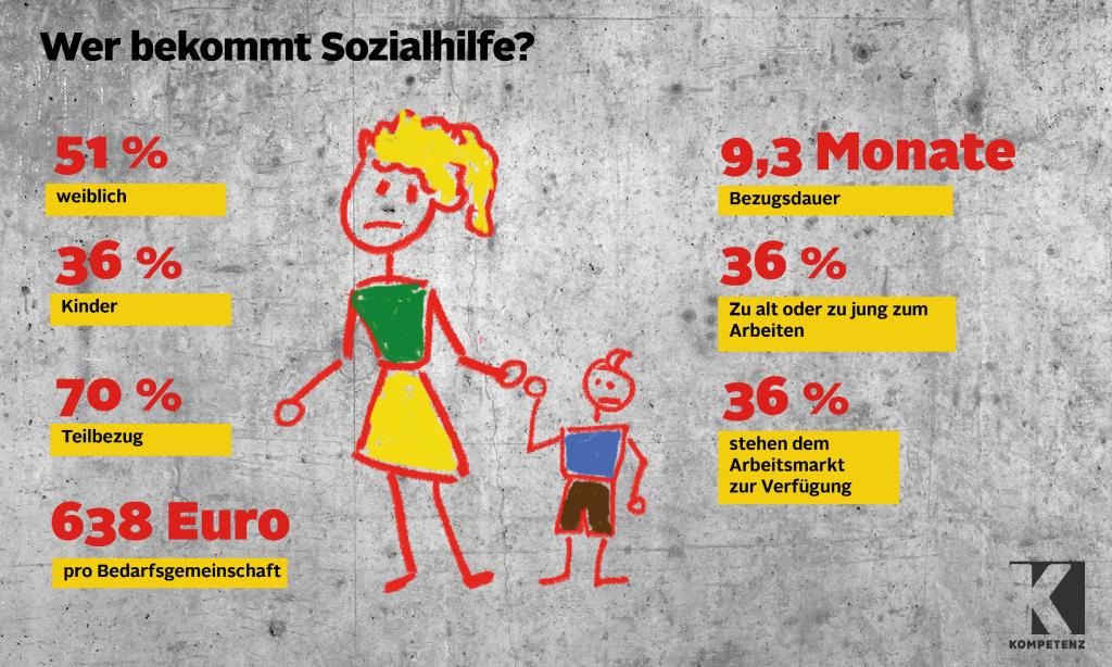 Grafik: Sozialhilfe Statistik