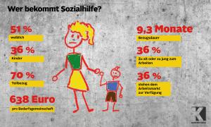 36 Prozent der Personen mit Mindestsicherung sind Kinder