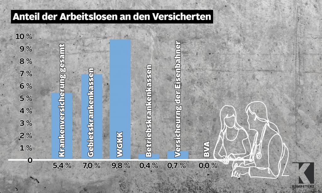 Grafik: ÖGK Arbeitslose