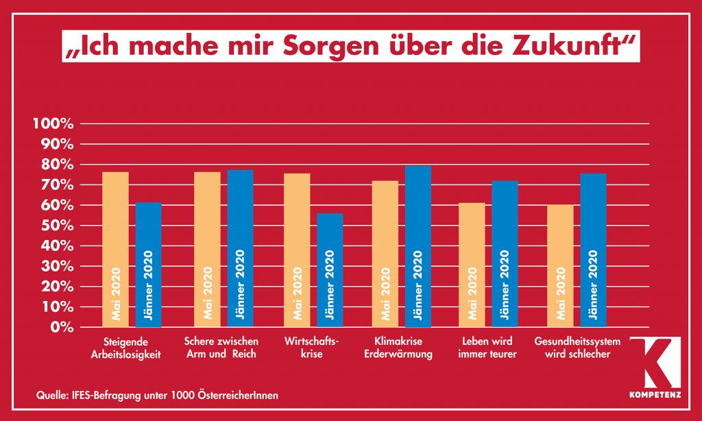 Grafik: Umfrage Sorgen um die Zukunft