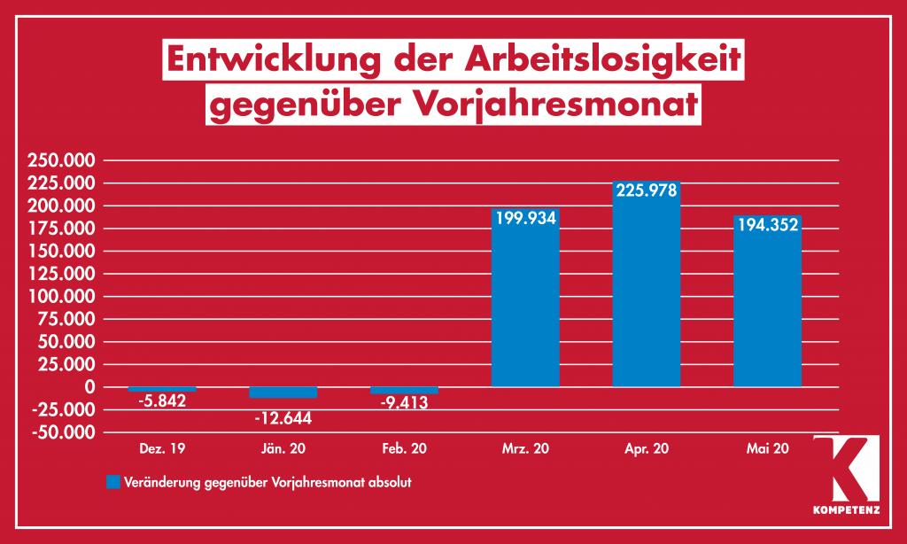 Grafik: Arbeitslosengeld 4