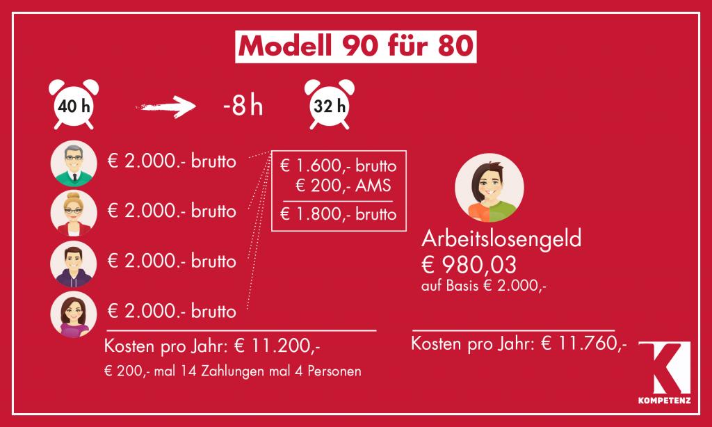 Grafik: 90 für 80 - 2