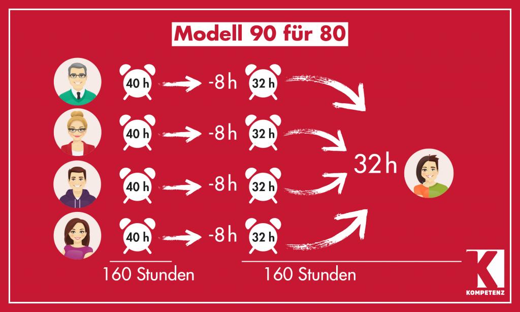 Grafik: 90 für 80 - 1