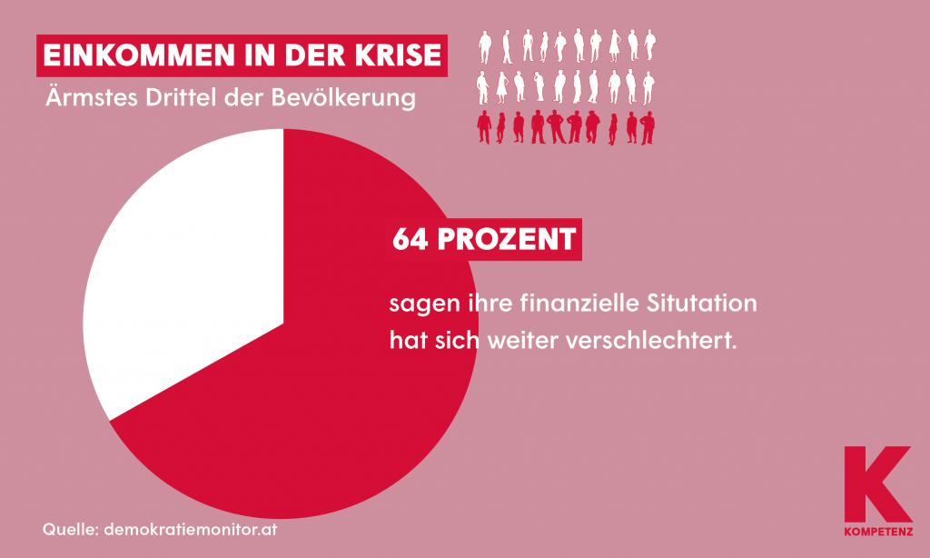 Grafik: Demokratiemonitor 3