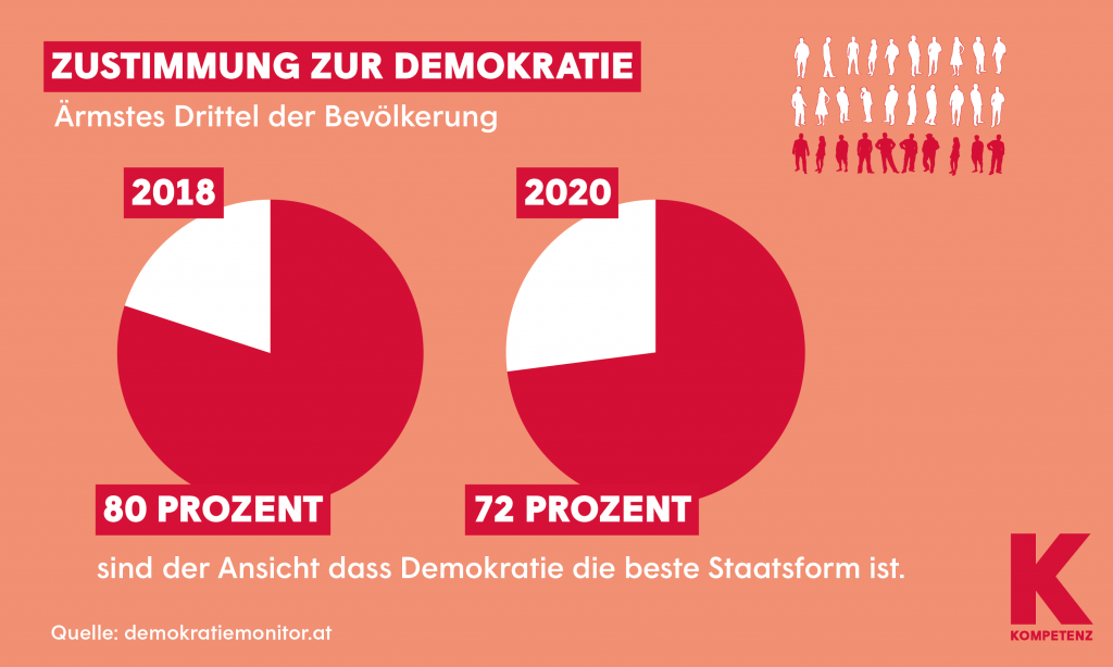 Grafik: Demokratiemonitor 1