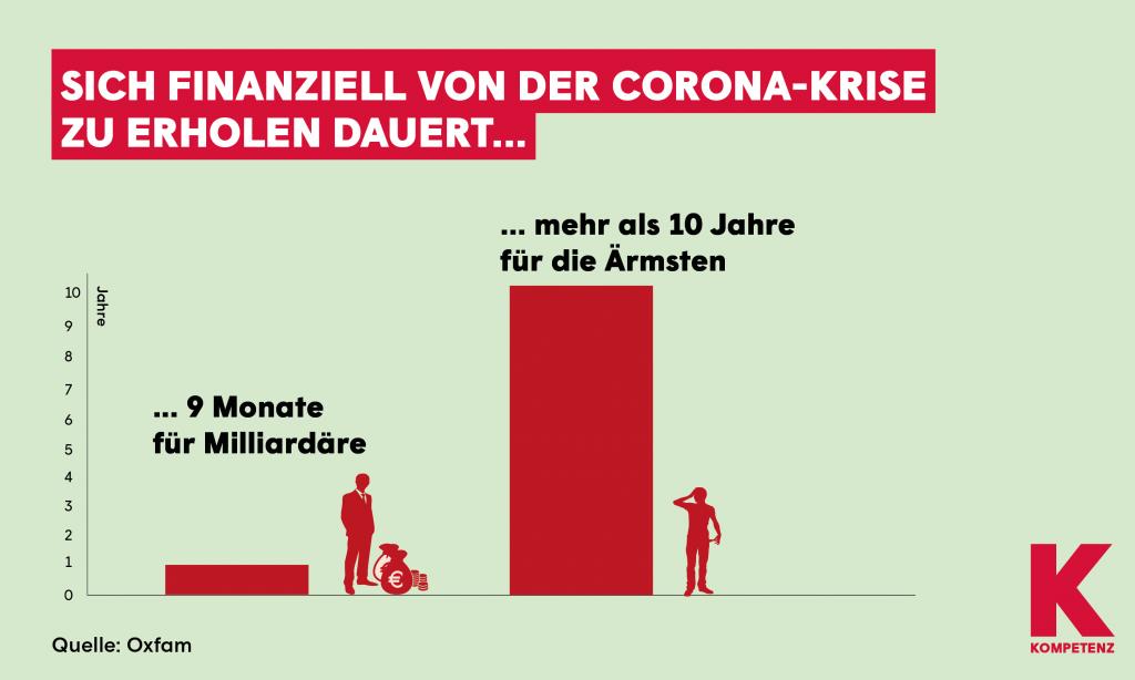 Grafik: Oxfam-Bericht