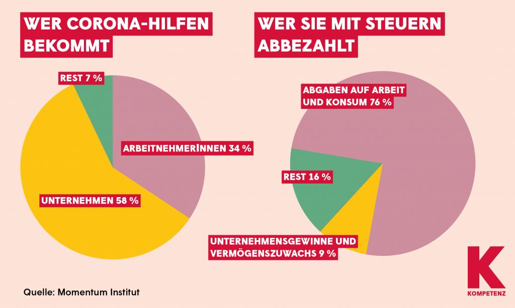 Grafik: Steuerverteilung - Corona