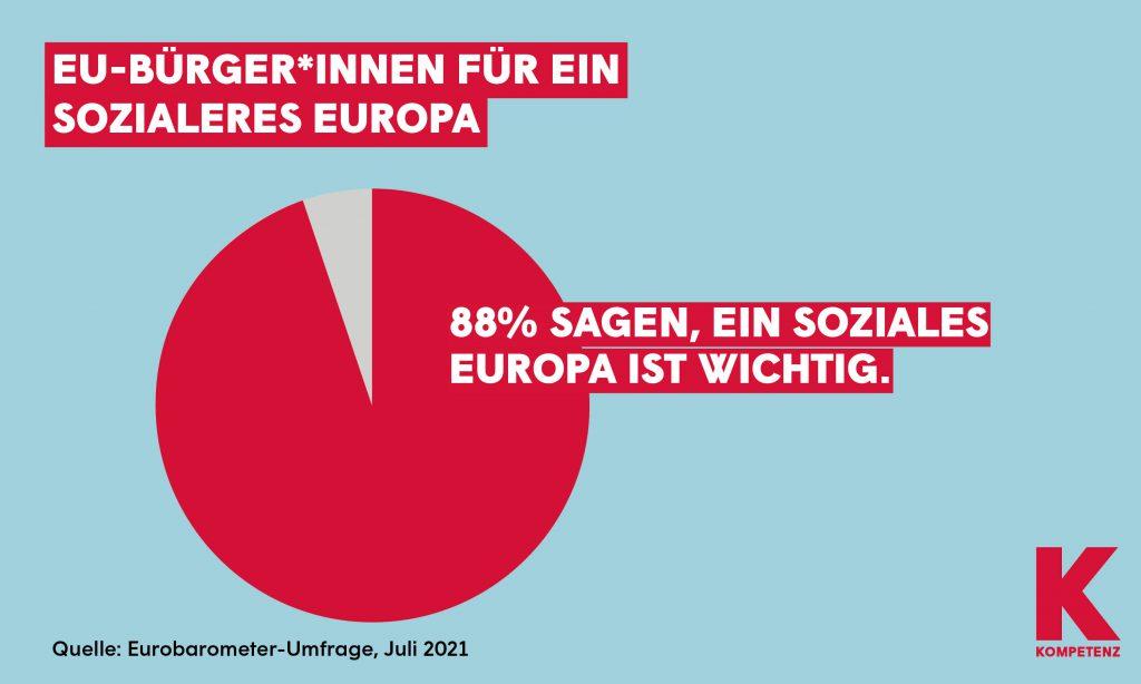 Grafik: Eurobarometer: Soziales Europa