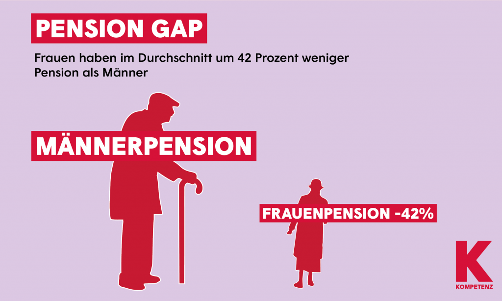 Grafik: Pensiongap