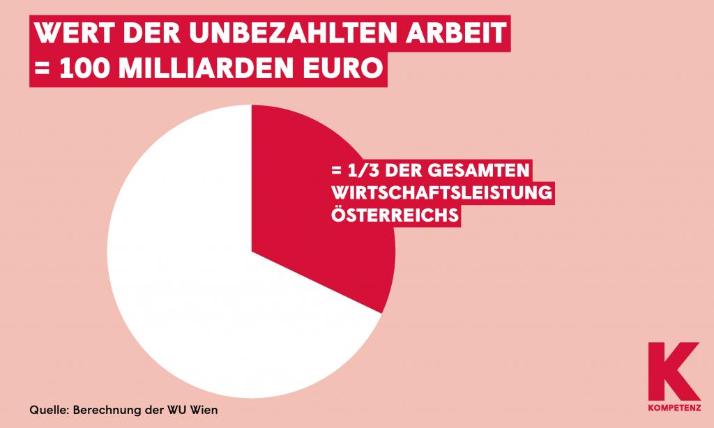 Grafik: Wert der unbezahlten Arbeit